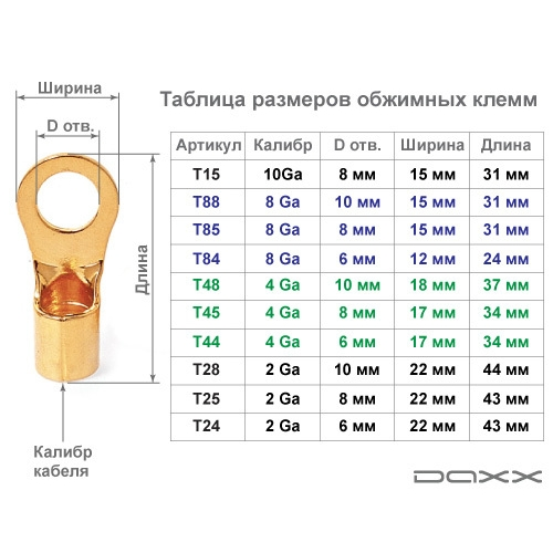 Daxx T28 клемма-кольцо 2Ga
